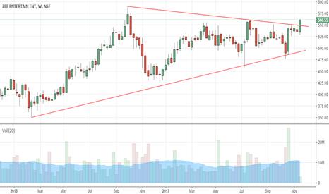 ZEEL: triangle breakout in weekly charts!!!