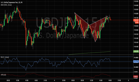 USDJPY: Cypher pattern just completed