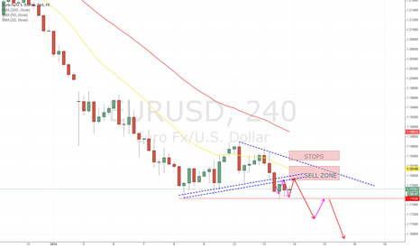 EURUSD: Looking to Short EURUSD
