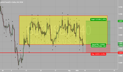 GBPUSD: GBP vs USD Range Trade Opportunity