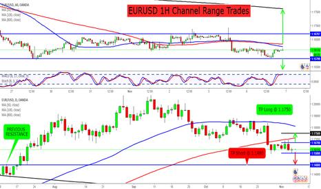 EURUSD: EURUSD 1H Channel Range Trades
