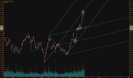 TSLA: Experiment with different pitchfork points