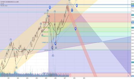 DD: DD analysis Elliott Wave, along with company analysis