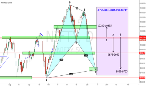 NIFTY: 3 POSSIBILITIES  ....... LOOKS INTERESTING ....