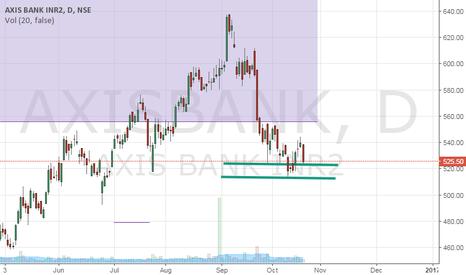 AXISBANK: Axis Bank Long