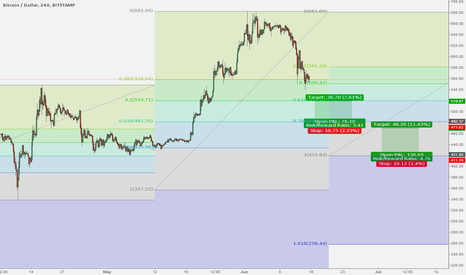 BTCUSD: Two Buy opportunities - non aggressive counterT trading style