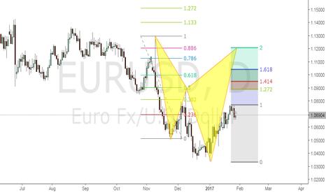 EURUSD: EURUSD cypher pattern bearish