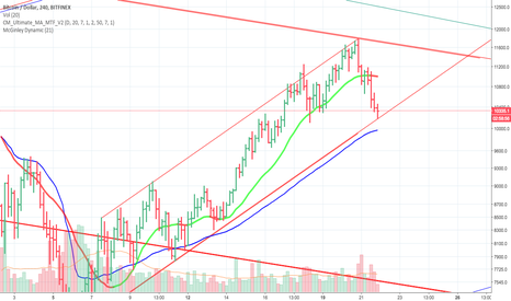 BTCUSD: Bitcoin action point