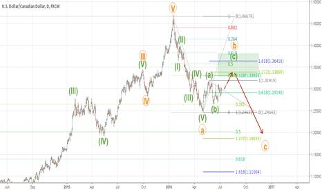 USDCAD: USDCAD wave analysis on weekly chart