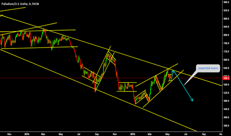 XPDUSD: expected wave