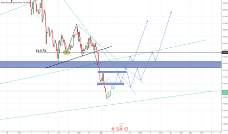 GBPJPY: GBPJPY LONG Analysis