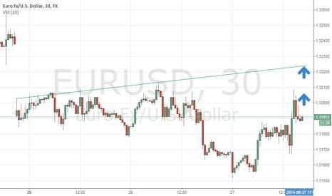 EURUSD: Pullback