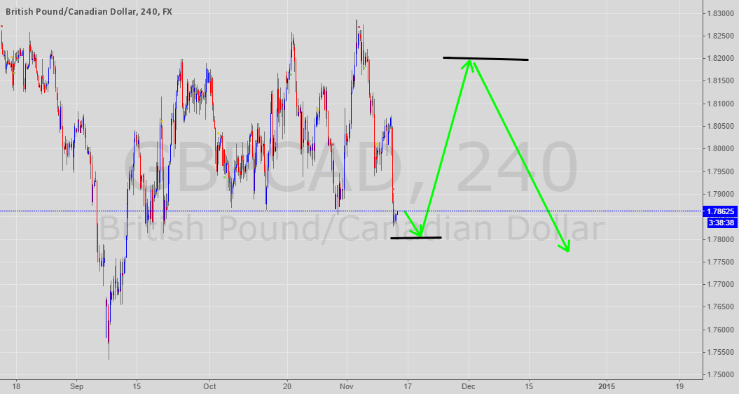 gbpcad 4 hour