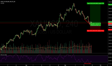 XAUUSD: Important Level reached