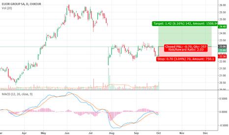 ELIORP: Gap + Bullish Macd + Value Zone