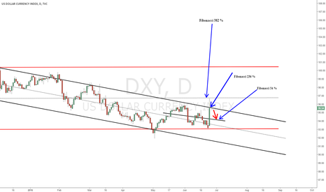 DXY: US DOLLAR INDEX COME CAN COME  BACK