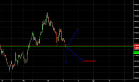 EURAUD: EUR/AUD BE CAREFUL