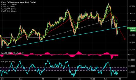 EURJPY: $EURJPY retest broken trend line perhaps a follow thru ?
