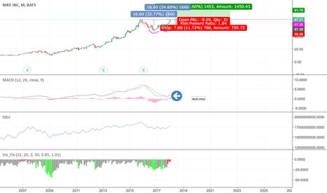 NKE: #NKE #Long #stock #doublebottom