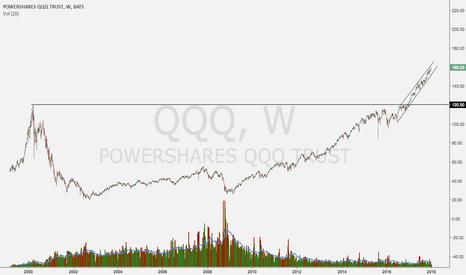 QQQ: you know its a bull market when