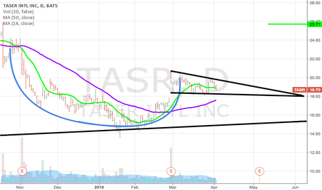 TASR: Tagreting 24.41, following some more consolidation