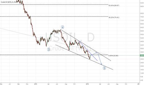 USOIL: CRUDE OIL ending diagonal