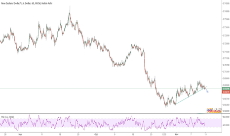 NZDUSD: break out and pulback completed