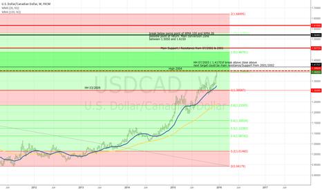 USDCAD: USD/CAD, W