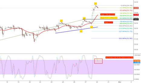 CL1!: Short oil price 1H