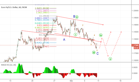 EURUSD: abc or 5 ave move ??