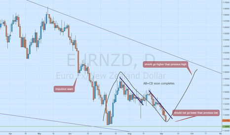 EURNZD: Future happens now