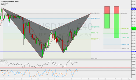 USDJPY: USDJPY / 4HR / POTENTIAL BEARISH BAT PATTERN