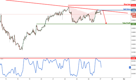 USDCHF: USDCHF testing strong resistance, time to start selling