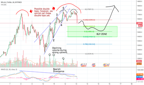 BTCUSD: Double Tops on Bitcoin; Short term correction before 23K!!