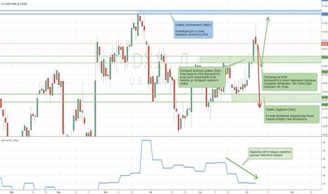 DX1!: Бычьи позиции на рынке американского доллара вновь актуальны