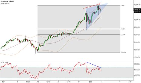 BTCUSD: BTC Major Divergence on the 12k