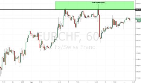 EURCHF: EUR/CHF: area di resistenza ben visibile