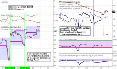 VLLEM: symbole vllem (indice suisse  marchés émergents)