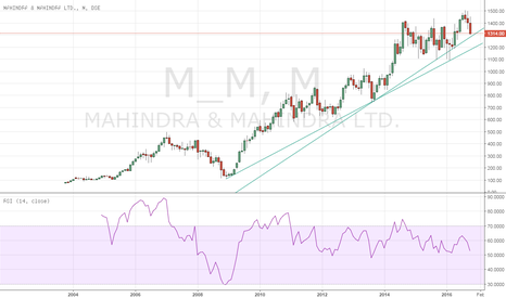 M_M: M&M closing on long term supports