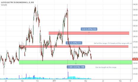 LLOYDELENG: Buy - LLOYDELENG for short term.