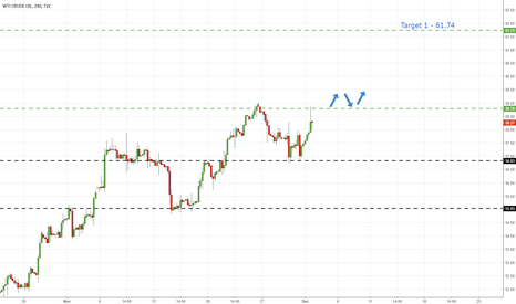 USOIL: US Oil - Holding Of Support Hints Further Advances