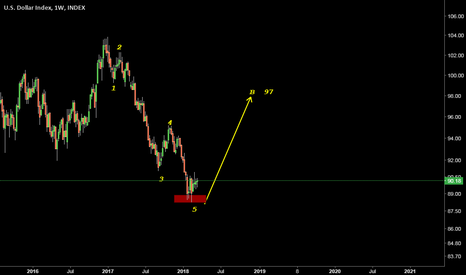 DXY: DOLLER INDEX 97