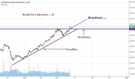 DHFL: Must watch { Very Bullish }