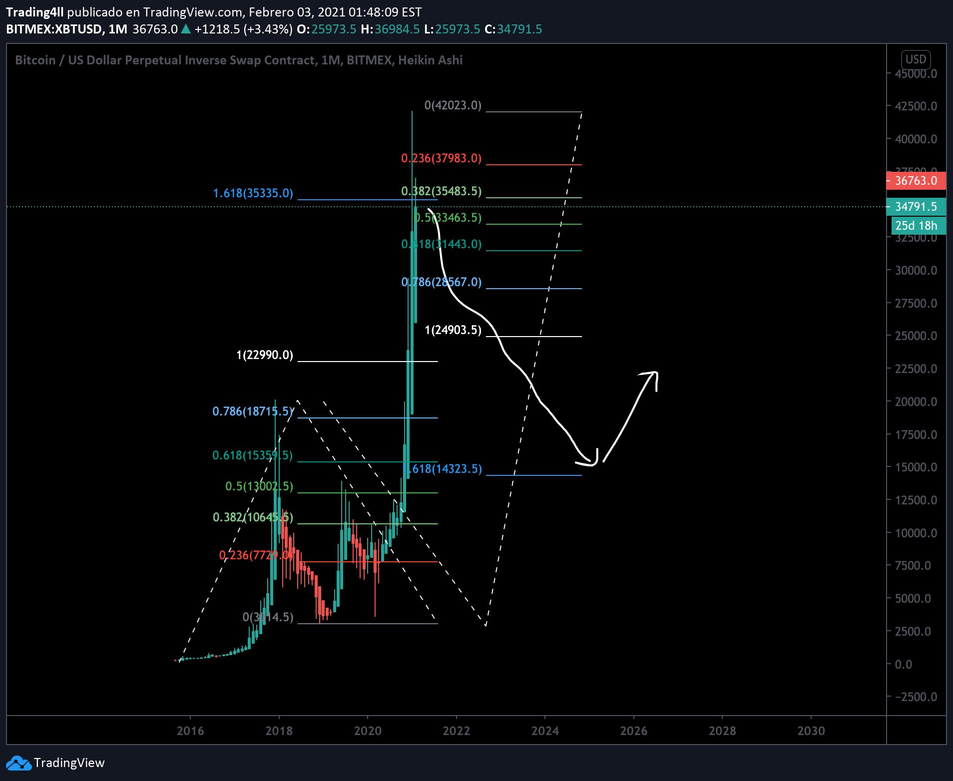 bitmex bitcoin tradingview