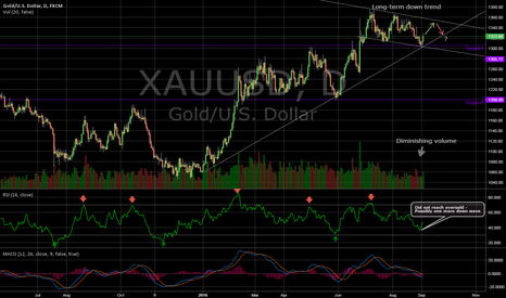 XAUUSD: Short-term future for gold