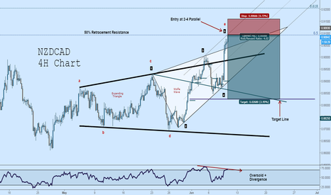 NZDCAD: NZDCAD Short: Wolfe Wave + Expanding Triangle at 50% Retrace