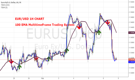 EURUSD: EUR/USD I only want share my best strategies for trading