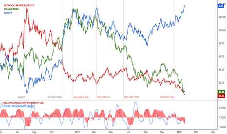 DXY: Dollar index with US10YY ratio $TNX