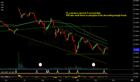 WMB: Some bearish signal for WMB