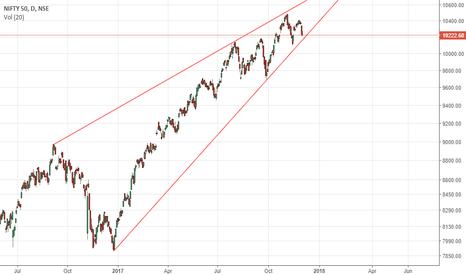 NIFTY: Rising Wedge
